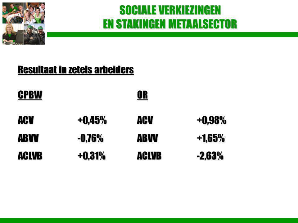 SOCIALE VERKIEZINGEN EN STAKINGEN METAALSECTOR Resultaat in zetels arbeiders CPBWOR ACV+0,45% ACV+0,98% ABVV-0,76%ABVV+1,65% ACLVB+0,31%ACLVB-2,63%