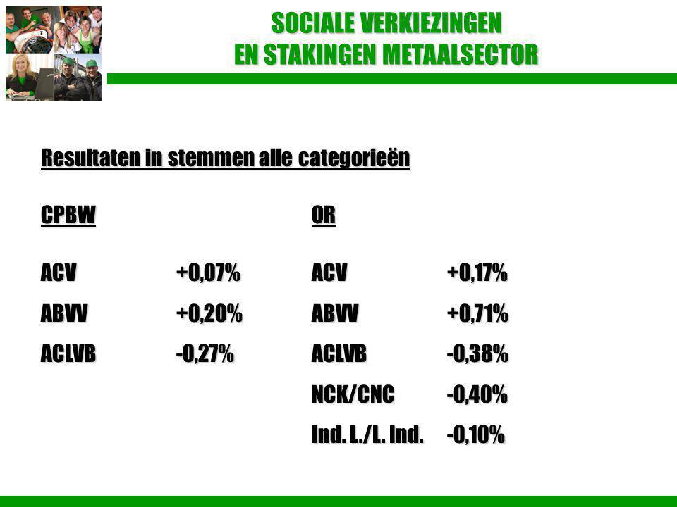 SOCIALE VERKIEZINGEN EN STAKINGEN METAALSECTOR Resultaten in stemmen alle categorieën CPBWOR ACV+0,07%ACV+0,17% ABVV+0,20%ABVV+0,71% ACLVB-0,27%ACLVB-