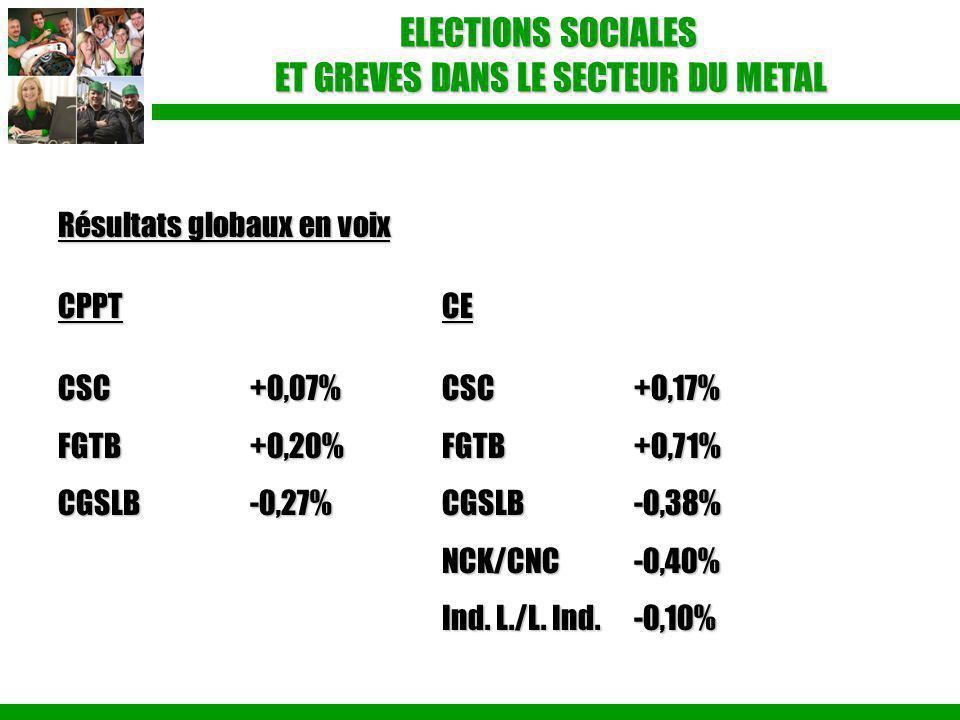 ELECTIONS SOCIALES ET GREVES DANS LE SECTEUR DU METAL Résultats globaux en voix CPPTCE CSC+0,07%CSC+0,17% FGTB+0,20%FGTB+0,71% CGSLB-0,27%CGSLB-0,38%