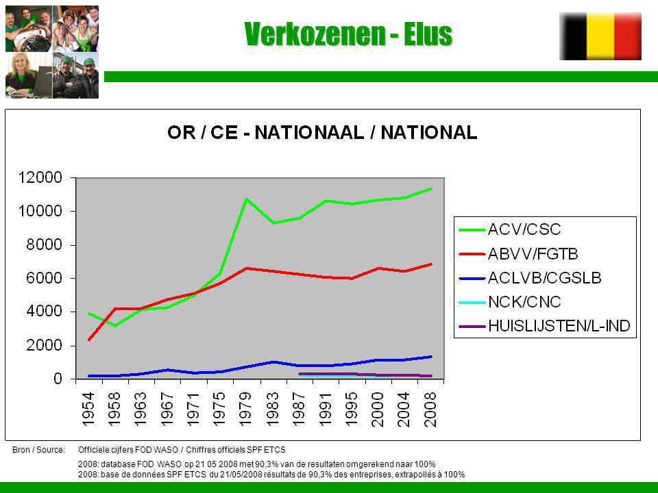 Verkozenen - Elus Bron / Source:Officiele cijfers FOD WASO / Chiffres officiels SPF ETCS 2008: database FOD WASO op 21 05 2008 met 90,3% van de result