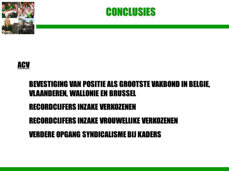 CONCLUSIES ACV BEVESTIGING VAN POSITIE ALS GROOTSTE VAKBOND IN BELGIE, VLAANDEREN, WALLONIE EN BRUSSEL RECORDCIJFERS INZAKE VERKOZENEN RECORDCIJFERS I