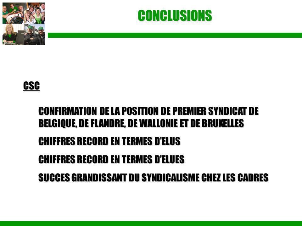 CONCLUSIONS CSC CONFIRMATION DE LA POSITION DE PREMIER SYNDICAT DE BELGIQUE, DE FLANDRE, DE WALLONIE ET DE BRUXELLES CHIFFRES RECORD EN TERMES D'ELUS