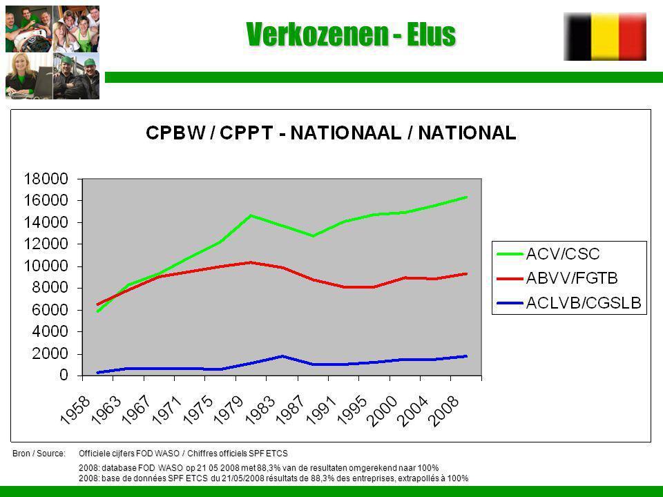 Verkozenen - Elus Bron / Source:Officiele cijfers FOD WASO / Chiffres officiels SPF ETCS 2008: database FOD WASO op 21 05 2008 met 88,3% van de result