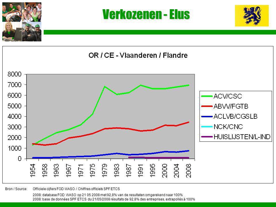 Verkozenen - Elus Bron / Source:Officiele cijfers FOD WASO / Chiffres officiels SPF ETCS 2008: database FOD WASO op 21 05 2008 met 92,8% van de result