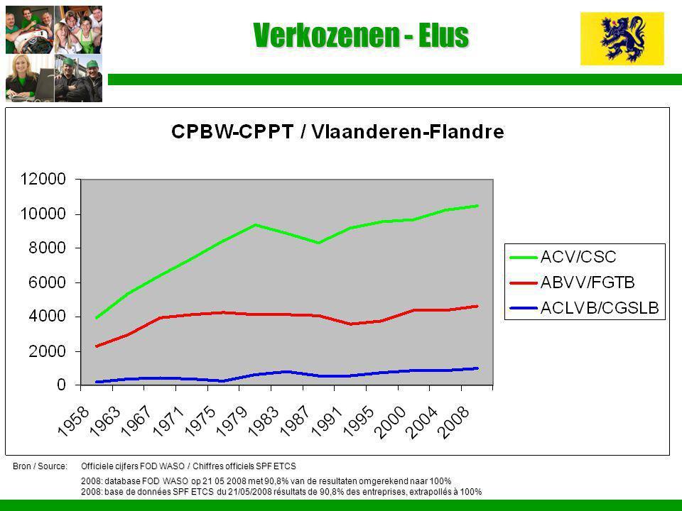 Verkozenen - Elus Bron / Source:Officiele cijfers FOD WASO / Chiffres officiels SPF ETCS 2008: database FOD WASO op 21 05 2008 met 90,8% van de result