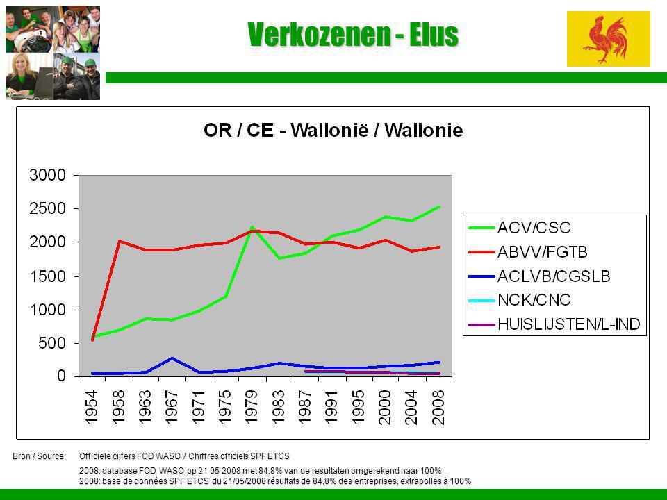 Verkozenen - Elus Bron / Source:Officiele cijfers FOD WASO / Chiffres officiels SPF ETCS 2008: database FOD WASO op 21 05 2008 met 84,8% van de result
