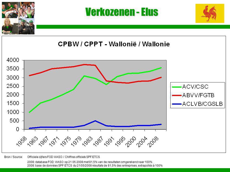 Verkozenen - Elus Bron / Source:Officiele cijfers FOD WASO / Chiffres officiels SPF ETCS 2008: database FOD WASO op 21 05 2008 met 81,5% van de result