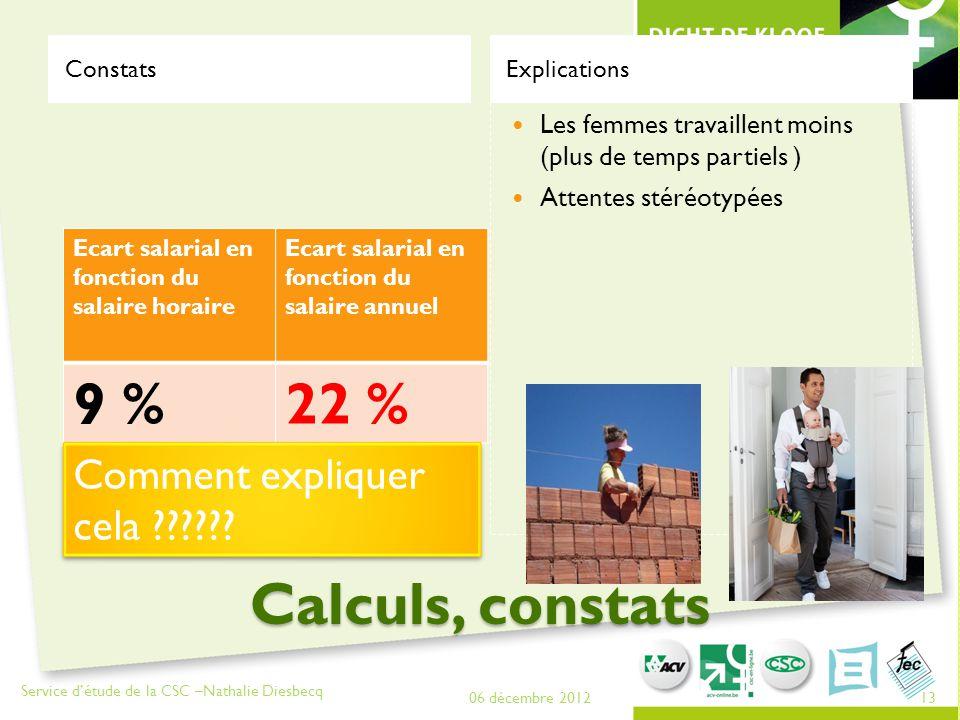 Calculs, constats Constats Ecart salarial en fonction du salaire horaire Ecart salarial en fonction du salaire annuel 9 %22 % Explications Les femmes