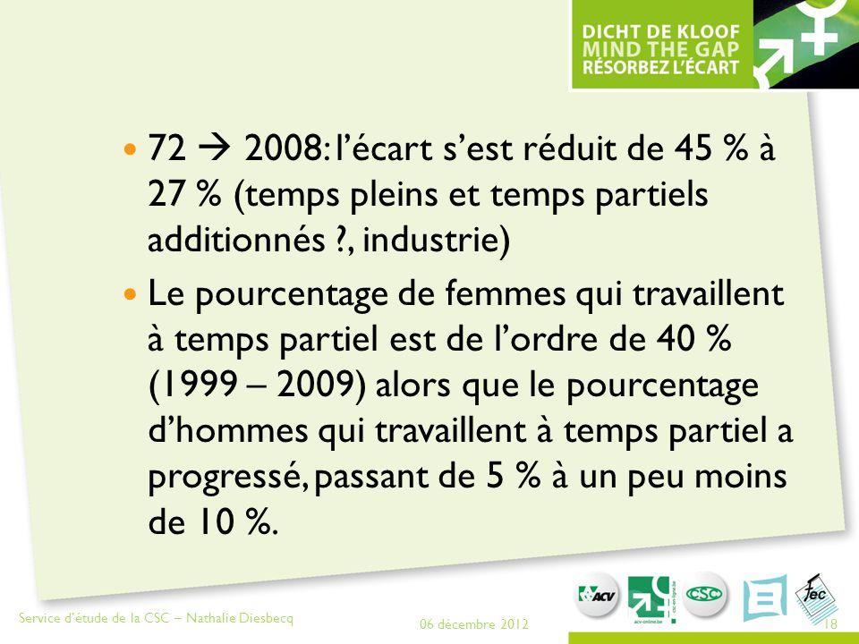 72  2008: l'écart s'est réduit de 45 % à 27 % (temps pleins et temps partiels additionnés ?, industrie) Le pourcentage de femmes qui travaillent à te