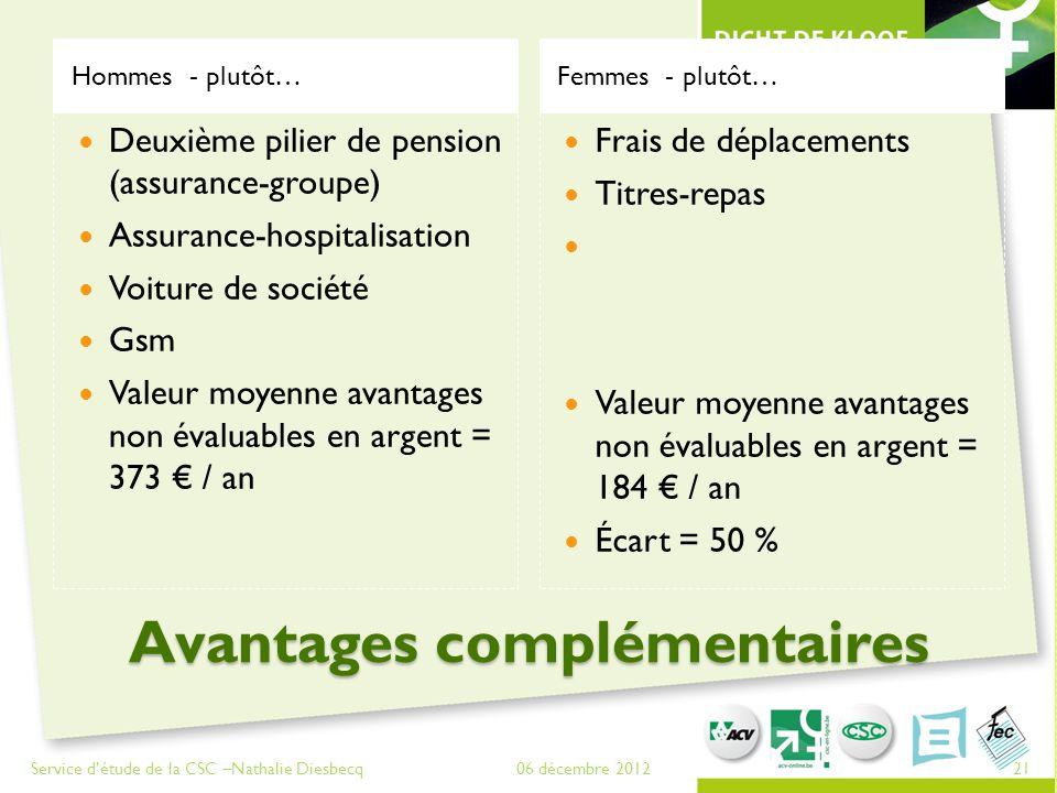 Avantages complémentaires Avantages complémentaires Hommes - plutôt…Femmes - plutôt… 06 décembre 2012Service d'étude de la CSC –Nathalie Diesbecq21 Fr