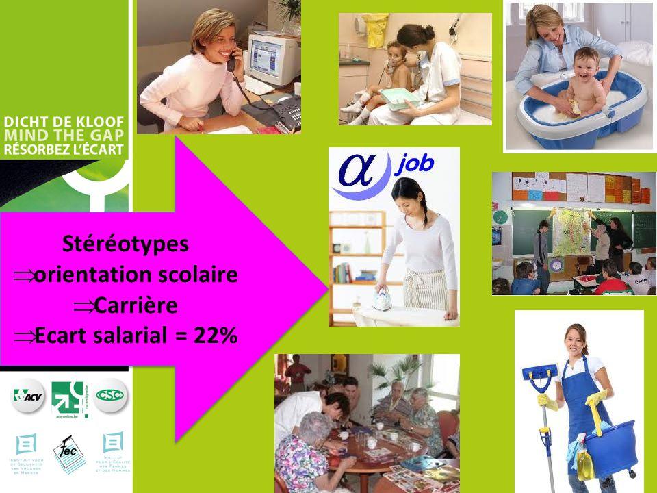 Stéréotypes  orientation scolaire  Carrière  Ecart salarial = 22% Stéréotypes  orientation scolaire  Carrière  Ecart salarial = 22%