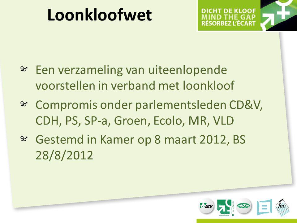 Loonkloofwet Een verzameling van uiteenlopende voorstellen in verband met loonkloof Compromis onder parlementsleden CD&V, CDH, PS, SP-a, Groen, Ecolo,