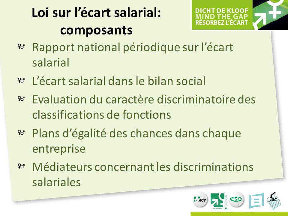 Loi sur l'écart salarial: composants Rapport national périodique sur l'écart salarial L'écart salarial dans le bilan social Evaluation du caractère di