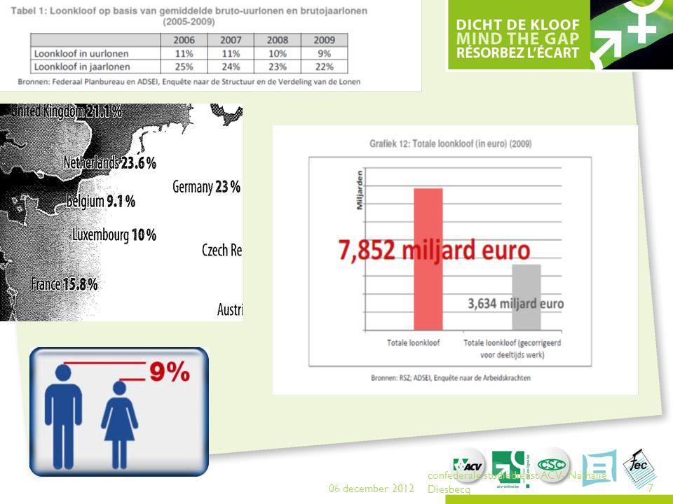 72  2008: l'écart s'est réduit de 45 % à 27 % (temps pleins et temps partiels additionnés ?, industrie) Le pourcentage de femmes qui travaillent à temps partiel est de l'ordre de 40 % (1999 – 2009) alors que le pourcentage d'hommes qui travaillent à temps partiel a progressé, passant de 5 % à un peu moins de 10 %.
