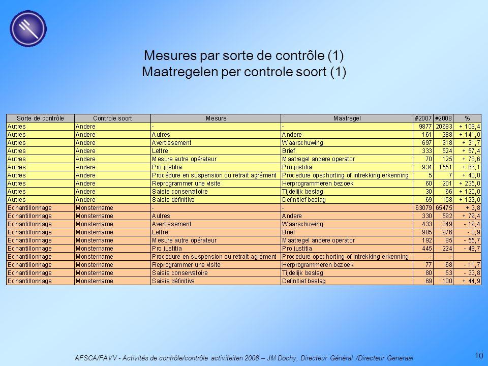 AFSCA/FAVV - Activités de contrôle/contrôle activiteiten 2008 – JM Dochy, Directeur Général /Directeur Generaal 10 Mesures par sorte de contrôle (1) Maatregelen per controle soort (1)