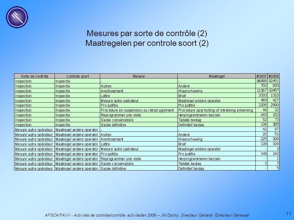 AFSCA/FAVV - Activités de contrôle/contrôle activiteiten 2008 – JM Dochy, Directeur Général /Directeur Generaal 11 Mesures par sorte de contrôle (2) Maatregelen per controle soort (2)