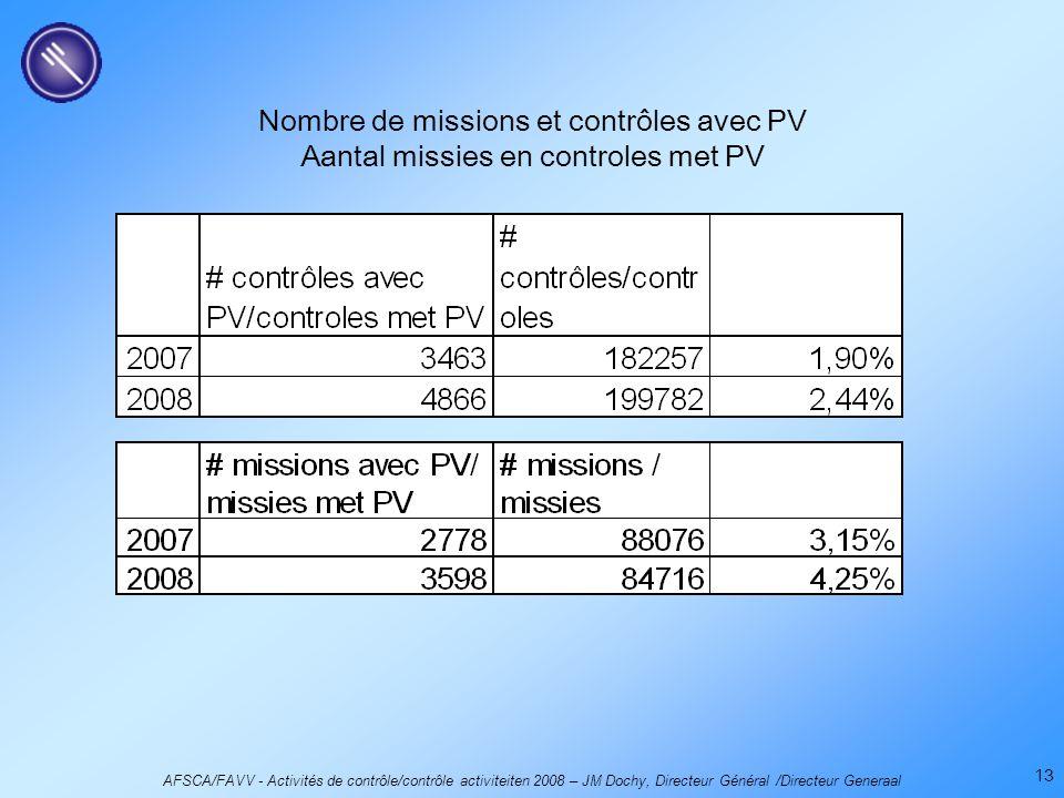 AFSCA/FAVV - Activités de contrôle/contrôle activiteiten 2008 – JM Dochy, Directeur Général /Directeur Generaal 13 Nombre de missions et contrôles avec PV Aantal missies en controles met PV