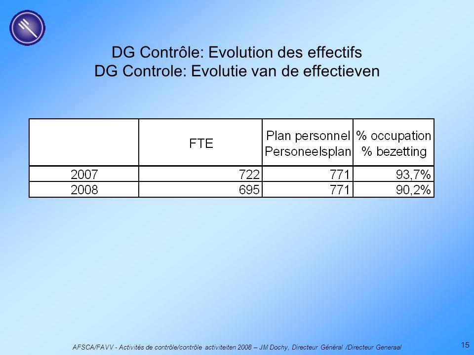 AFSCA/FAVV - Activités de contrôle/contrôle activiteiten 2008 – JM Dochy, Directeur Général /Directeur Generaal 15 DG Contrôle: Evolution des effectifs DG Controle: Evolutie van de effectieven