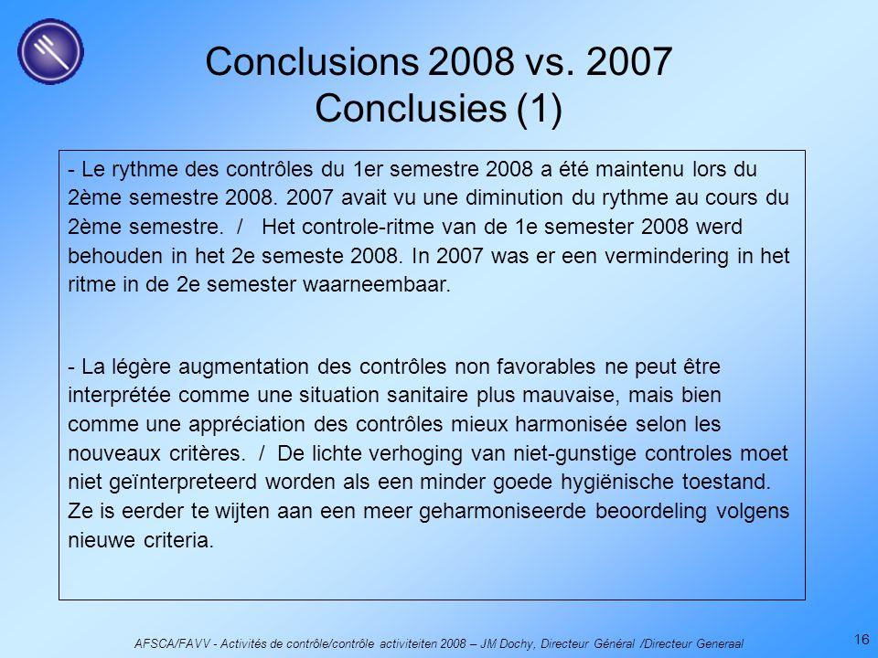 AFSCA/FAVV - Activités de contrôle/contrôle activiteiten 2008 – JM Dochy, Directeur Général /Directeur Generaal 16 Conclusions 2008 vs.