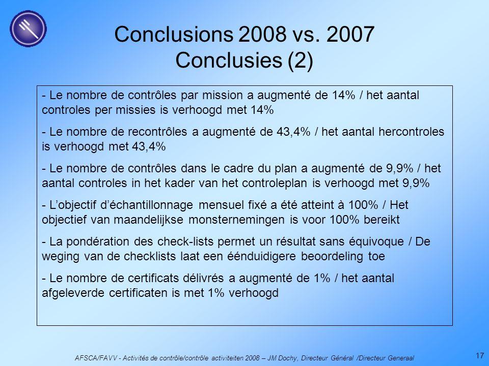 AFSCA/FAVV - Activités de contrôle/contrôle activiteiten 2008 – JM Dochy, Directeur Général /Directeur Generaal 17 Conclusions 2008 vs.