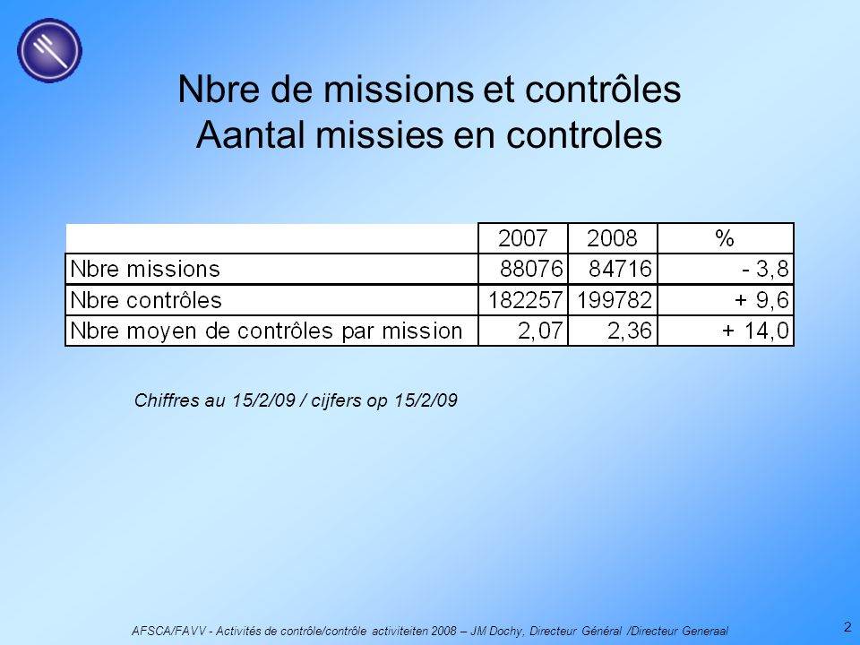 AFSCA/FAVV - Activités de contrôle/contrôle activiteiten 2008 – JM Dochy, Directeur Général /Directeur Generaal 2 Nbre de missions et contrôles Aantal missies en controles Chiffres au 15/2/09 / cijfers op 15/2/09