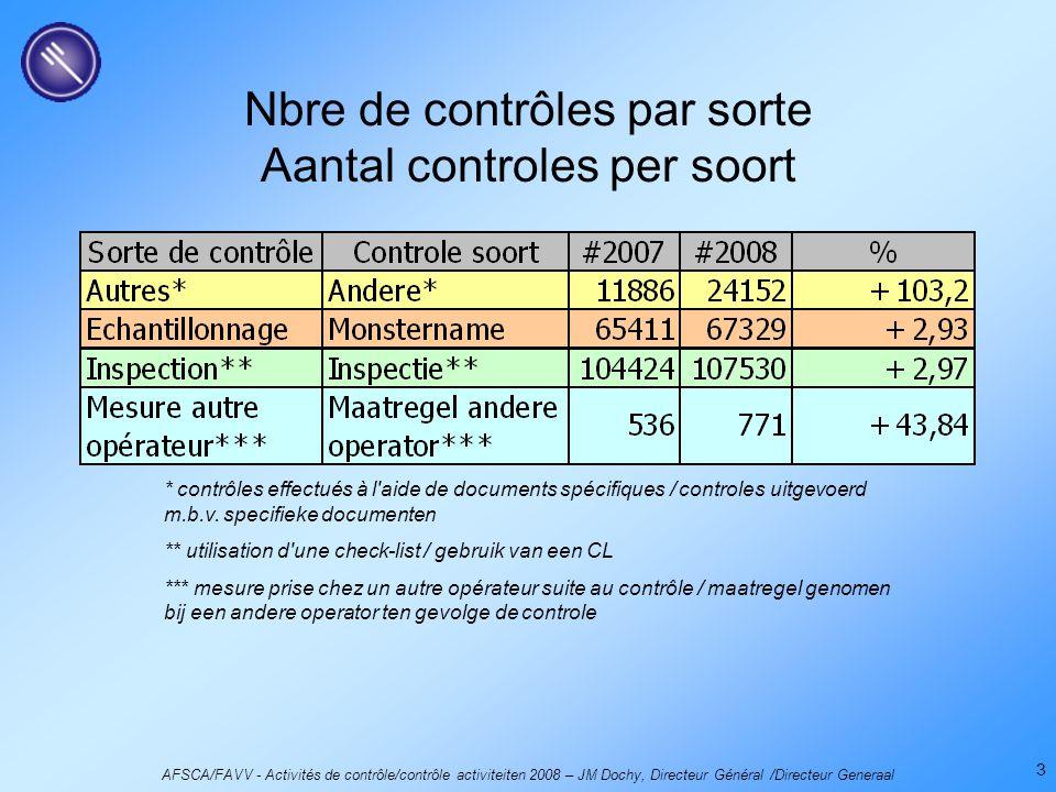 AFSCA/FAVV - Activités de contrôle/contrôle activiteiten 2008 – JM Dochy, Directeur Général /Directeur Generaal 3 Nbre de contrôles par sorte Aantal c