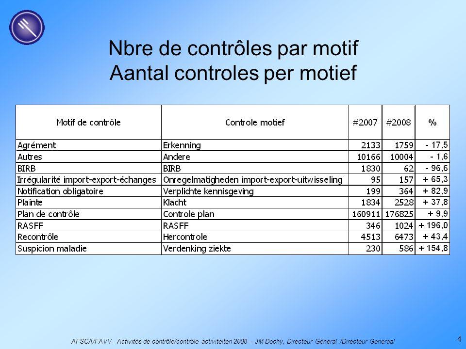 AFSCA/FAVV - Activités de contrôle/contrôle activiteiten 2008 – JM Dochy, Directeur Général /Directeur Generaal 4 Nbre de contrôles par motif Aantal controles per motief