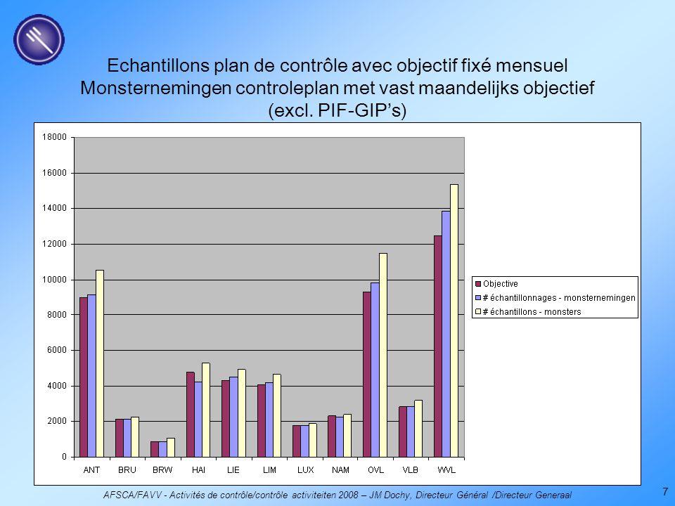 AFSCA/FAVV - Activités de contrôle/contrôle activiteiten 2008 – JM Dochy, Directeur Général /Directeur Generaal 7 Echantillons plan de contrôle avec objectif fixé mensuel Monsternemingen controleplan met vast maandelijks objectief (excl.