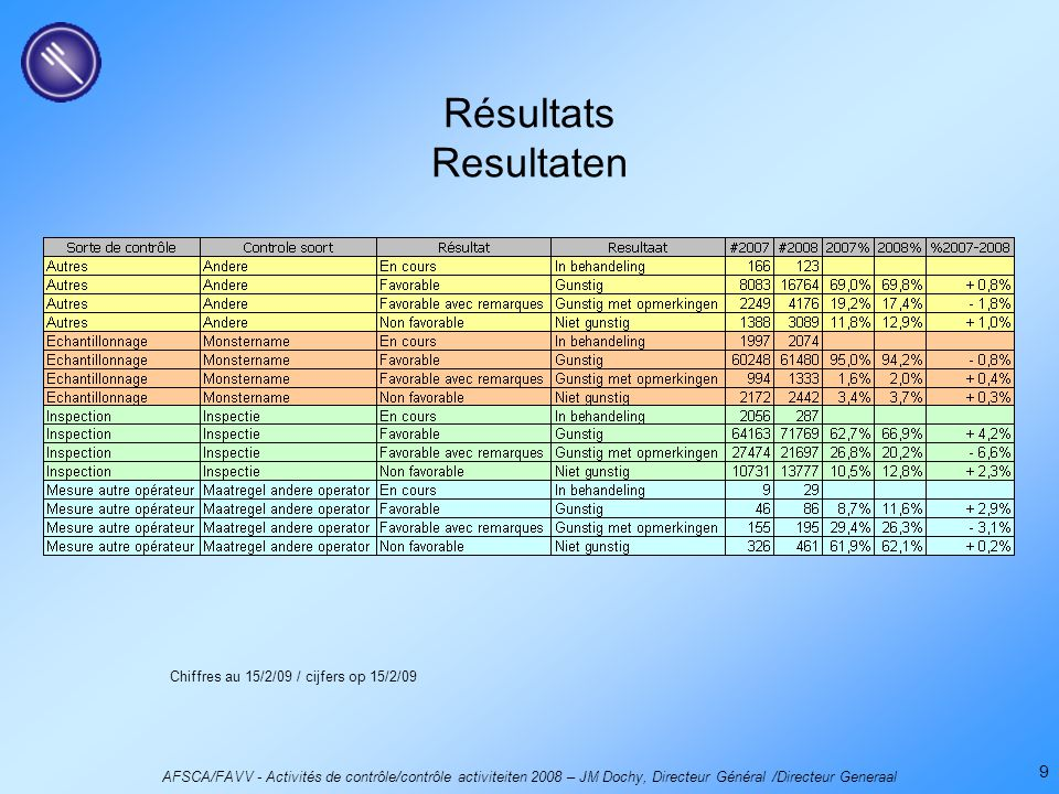 AFSCA/FAVV - Activités de contrôle/contrôle activiteiten 2008 – JM Dochy, Directeur Général /Directeur Generaal 9 Résultats Resultaten Chiffres au 15/2/09 / cijfers op 15/2/09