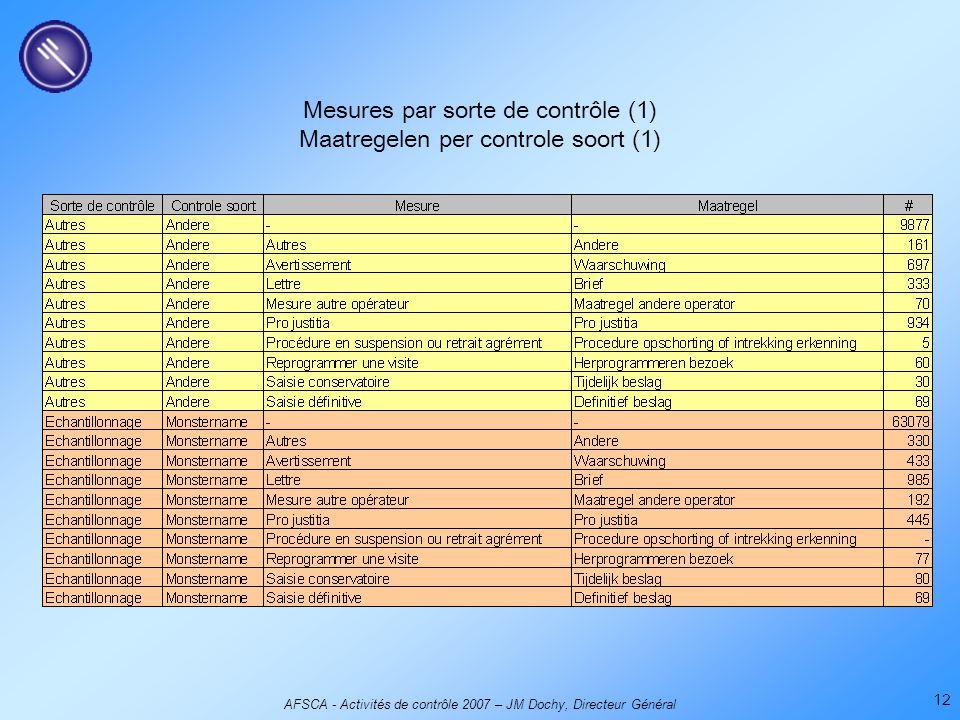 AFSCA - Activités de contrôle 2007 – JM Dochy, Directeur Général 12 Mesures par sorte de contrôle (1) Maatregelen per controle soort (1)