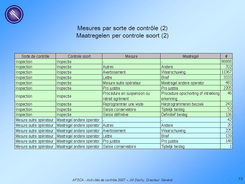 AFSCA - Activités de contrôle 2007 – JM Dochy, Directeur Général 13 Mesures par sorte de contrôle (2) Maatregelen per controle soort (2)