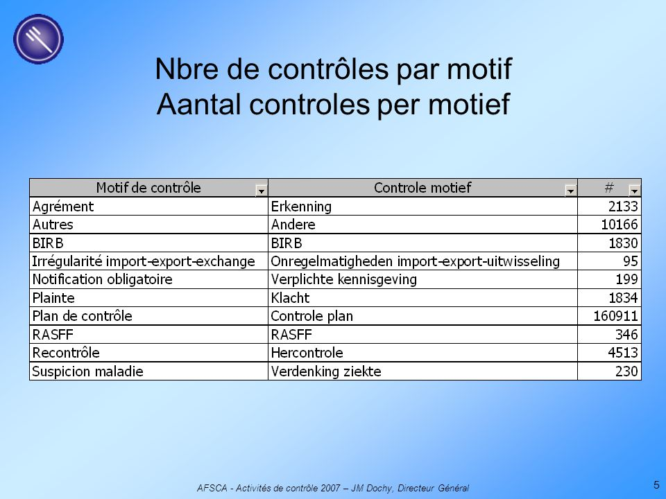 AFSCA - Activités de contrôle 2007 – JM Dochy, Directeur Général 5 Nbre de contrôles par motif Aantal controles per motief