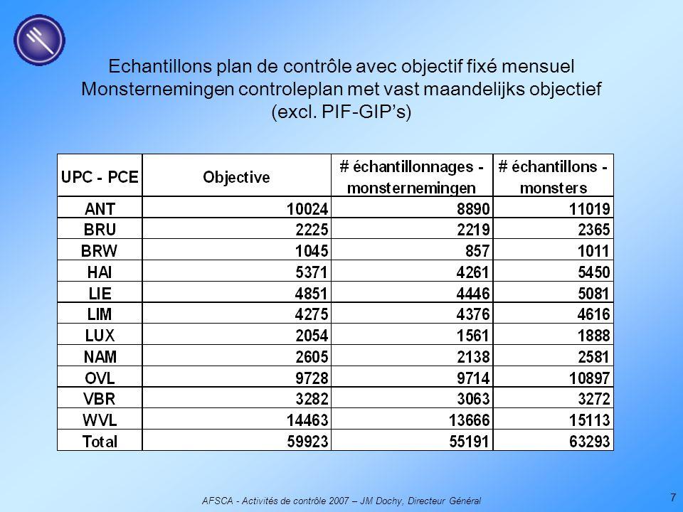 AFSCA - Activités de contrôle 2007 – JM Dochy, Directeur Général 7 Echantillons plan de contrôle avec objectif fixé mensuel Monsternemingen controlepl
