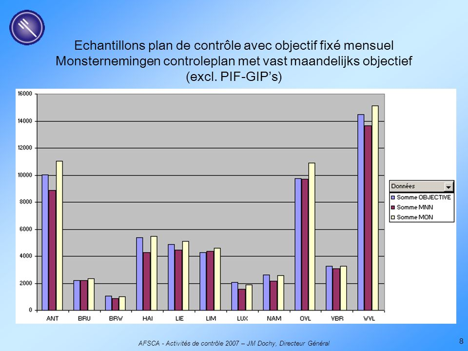 AFSCA - Activités de contrôle 2007 – JM Dochy, Directeur Général 8 Echantillons plan de contrôle avec objectif fixé mensuel Monsternemingen controlepl