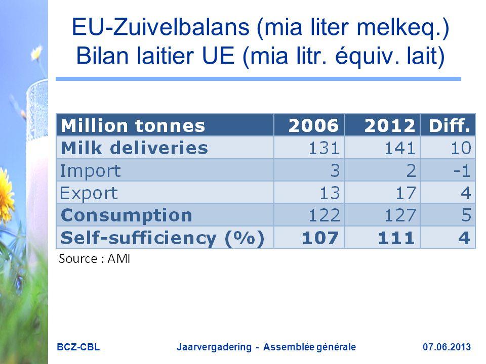EU-Zuivelbalans (mia liter melkeq.) Bilan laitier UE (mia litr.