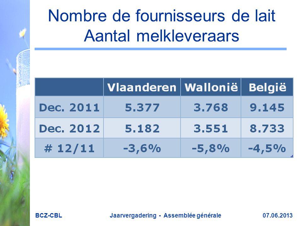 Nombre de fournisseurs de lait Aantal melkleveraars BCZ-CBL Jaarvergadering - Assemblée générale 07.06.2013