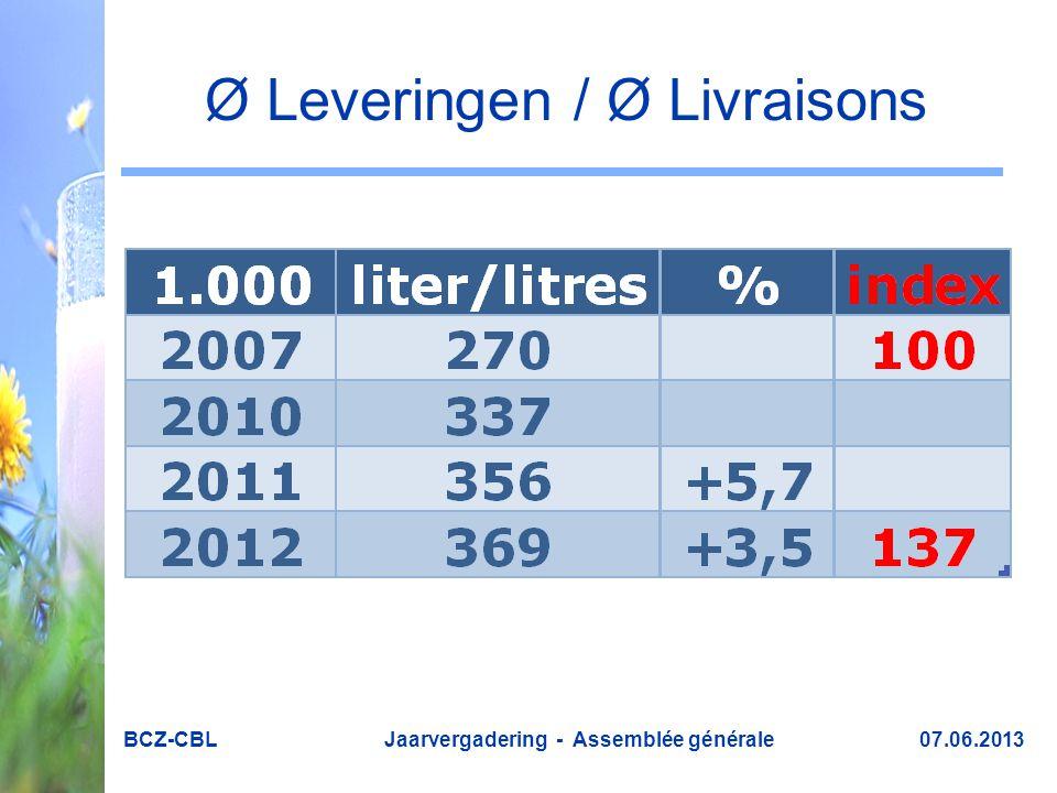 Ø Leveringen / Ø Livraisons BCZ-CBL Jaarvergadering - Assemblée générale 07.06.2013