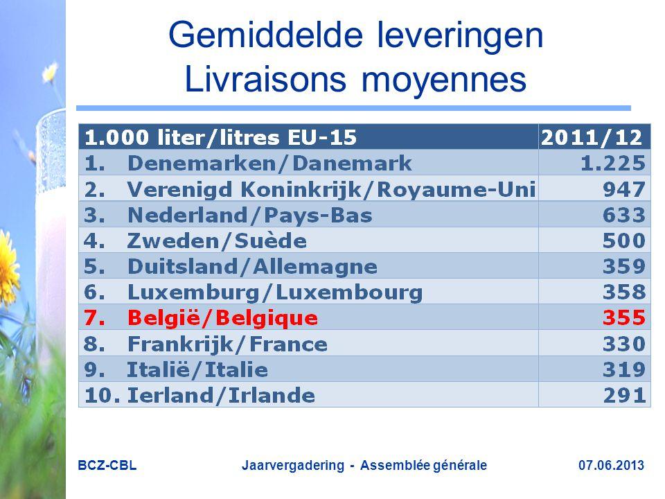 Gemiddelde leveringen Livraisons moyennes BCZ-CBL Jaarvergadering - Assemblée générale 07.06.2013