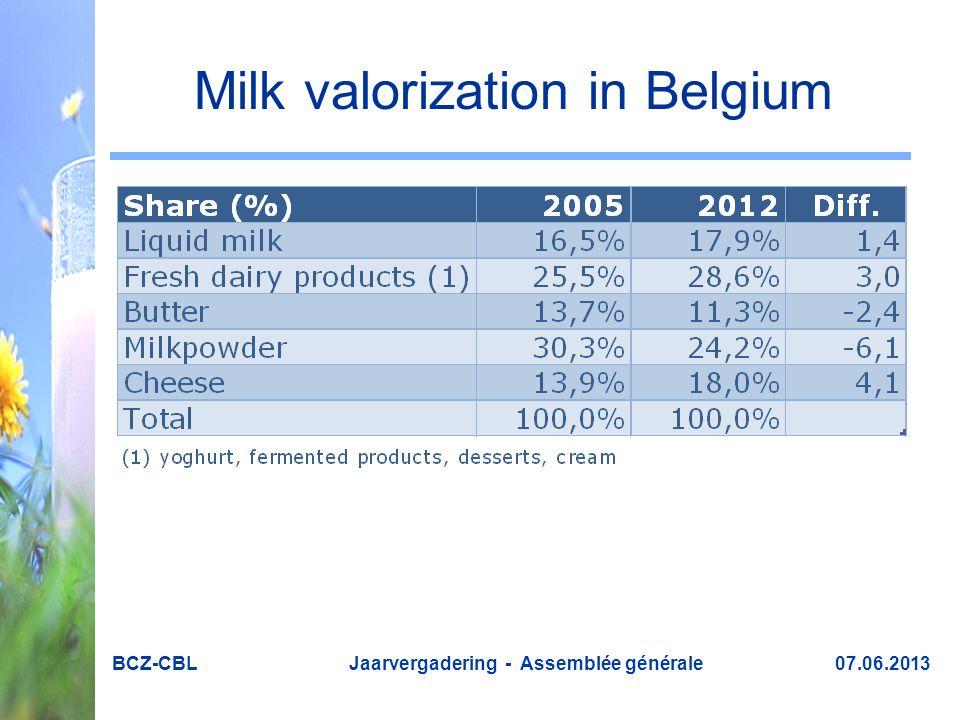Milk valorization in Belgium BCZ-CBL Jaarvergadering - Assemblée générale 07.06.2013