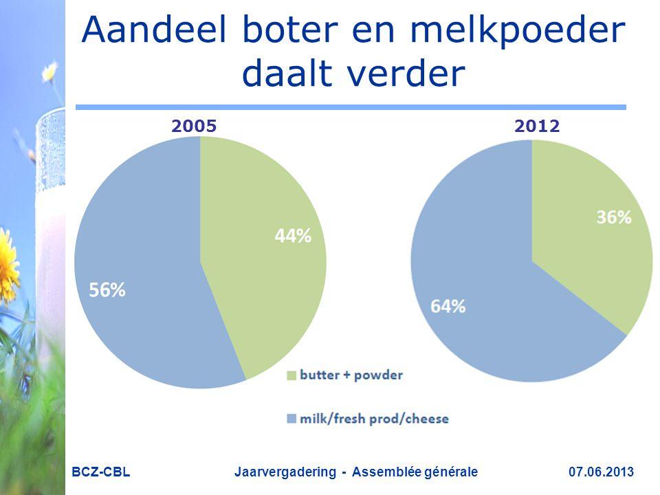 Aandeel boter en melkpoeder daalt verder BCZ-CBL Jaarvergadering - Assemblée générale 07.06.2013 20052012