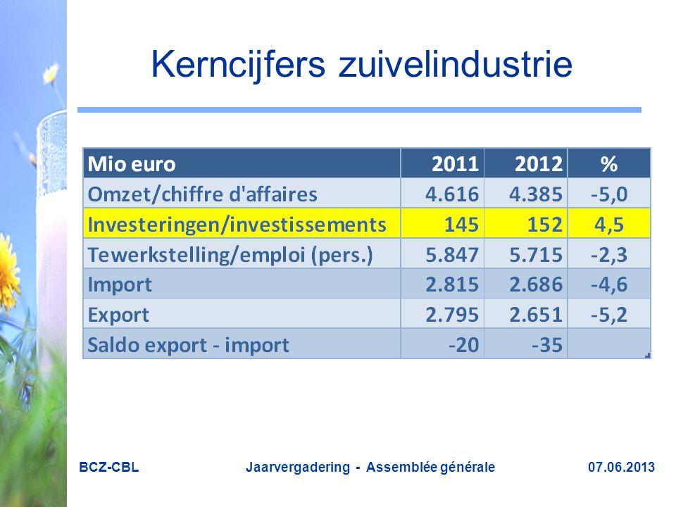 Kerncijfers zuivelindustrie BCZ-CBL Jaarvergadering - Assemblée générale 07.06.2013