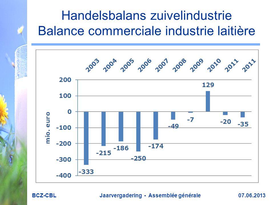 Handelsbalans zuivelindustrie Balance commerciale industrie laitière BCZ-CBL Jaarvergadering - Assemblée générale 07.06.2013