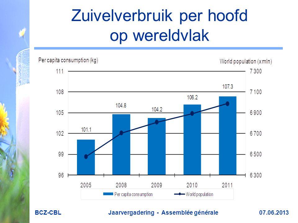 Zuivelverbruik per hoofd op wereldvlak BCZ-CBL Jaarvergadering - Assemblée générale 07.06.2013