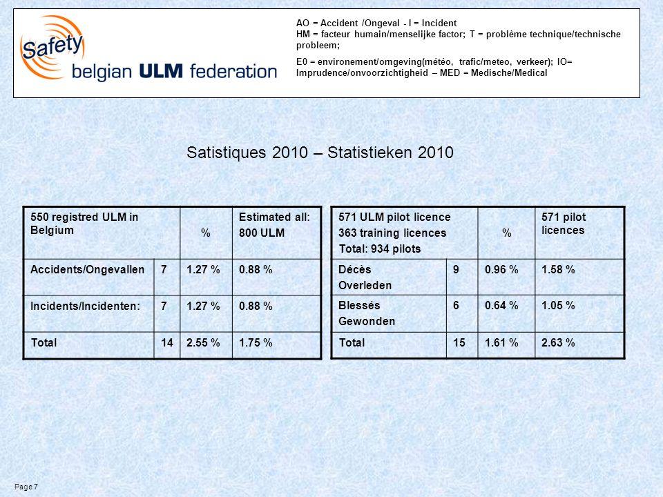AO = Accident /Ongeval - I = Incident HM = facteur humain/menselijke factor; T = problème technique/technische probleem; E0 = environement/omgeving(météo, trafic/meteo, verkeer); IO= Imprudence/onvoorzichtigheid – MED = Medische/Medical 550 registred ULM in Belgium % Estimated all: 800 ULM Accidents/Ongevallen71.27 %0.88 % Incidents/Incidenten:71.27 %0.88 % Total142.55 %1.75 % 571 ULM pilot licence 363 training licences Total: 934 pilots % 571 pilot licences Décès Overleden 90.96 %1.58 % Blessés Gewonden 60.64 %1.05 % Total151.61 %2.63 % Satistiques 2010 – Statistieken 2010 Page 7