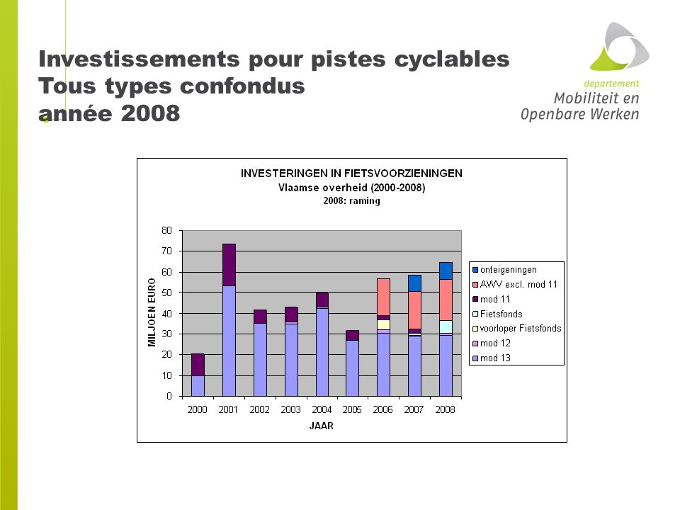 Investissements pour pistes cyclables Tous types confondus année 2008