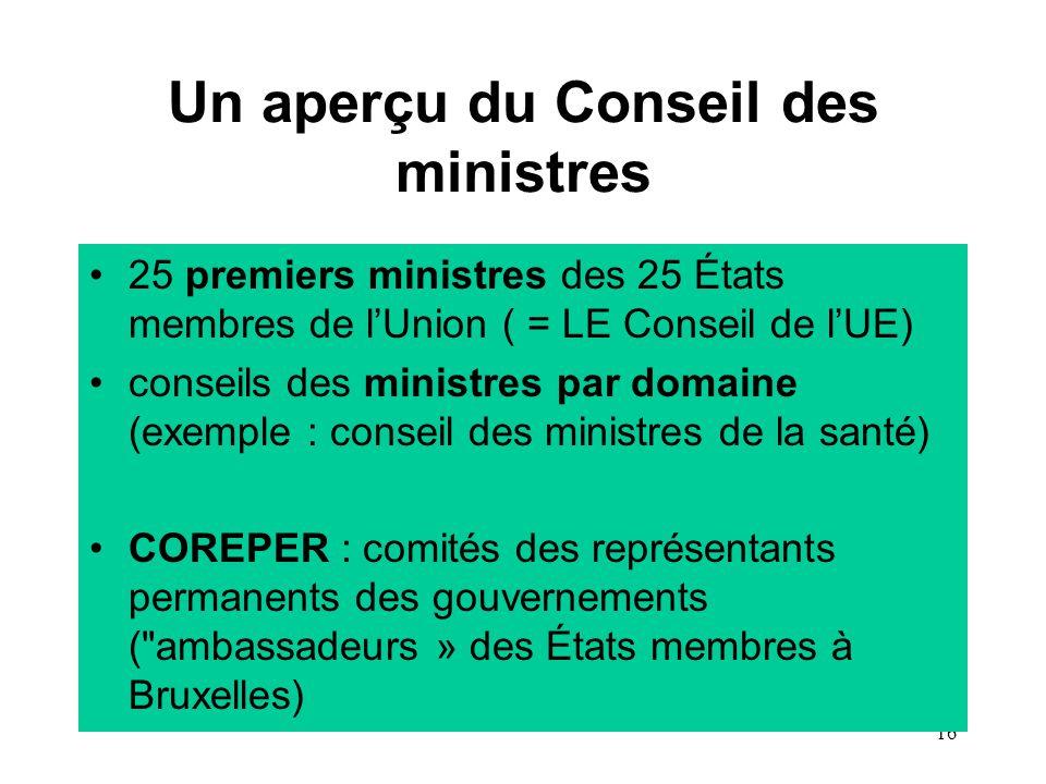 16 Un aperçu du Conseil des ministres 25 premiers ministres des 25 États membres de l'Union ( = LE Conseil de l'UE) conseils des ministres par domaine (exemple : conseil des ministres de la santé) COREPER : comités des représentants permanents des gouvernements ( ambassadeurs » des États membres à Bruxelles)