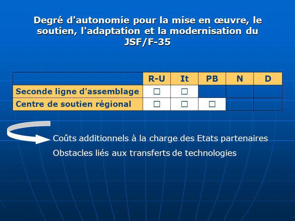 Degré d'autonomie pour la mise en œuvre, le soutien, l'adaptation et la modernisation du JSF/F ‑ 35 R-UItPBND Seconde ligne d'assemblage ˜˜ Centre de