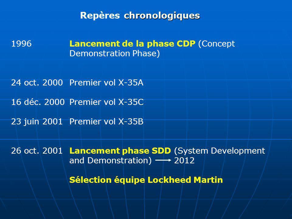 chronologiques Repères chronologiques 1996 Lancement de la phase CDP (Concept Demonstration Phase) 24 oct. 2000 Premier vol X-35A 16 déc. 2000 Premier