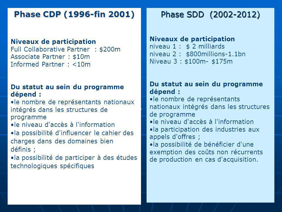 . Phase CDP (1996-fin 2001) Niveaux de participation Full Collaborative Partner : $200m Associate Partner : $10m Informed Partner : <10m Du statut au