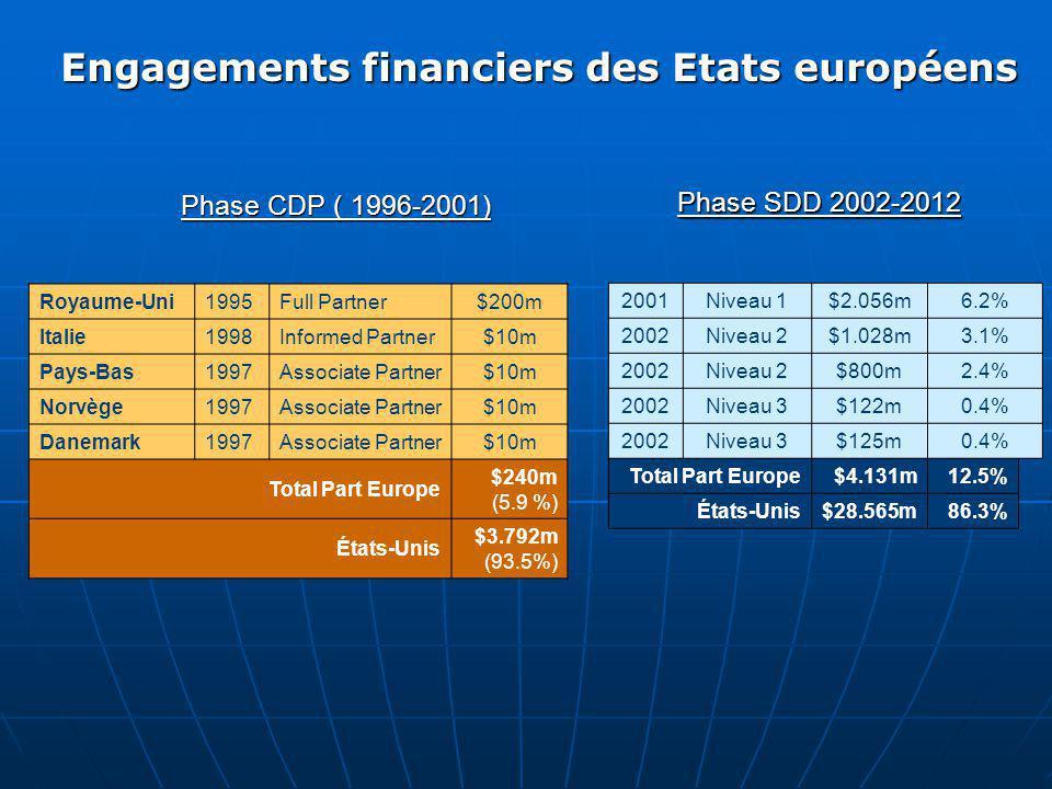 Phase CDP ( 1996-2001) Royaume-Uni1995Full Partner$200m Italie1998Informed Partner$10m Pays-Bas1997Associate Partner$10m Norvège1997Associate Partner$